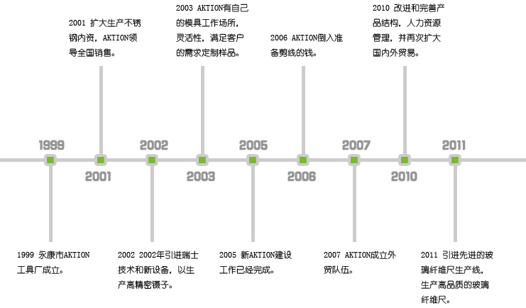永康市安可信工具厂发展历史