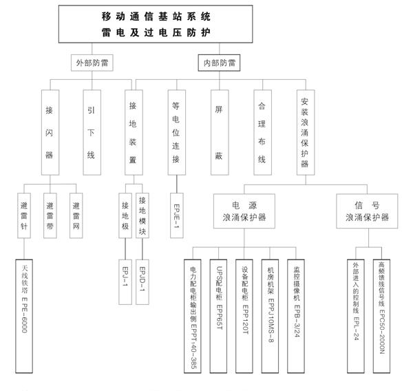 2、基站电力传输   为了最大程度的降低电力线路遭雷电直击的几率,需在电力变压器前端的电力输电线上端架设避雷线,并在变压器高压端安装高压氧化锌避雷器,变压器输出配电柜中安装EPPT140-385级避雷器,其下级配电箱中安装EPP80T避雷器。UPS输入配电线路上应安装EPP80T避雷器。   3、基站通讯设备