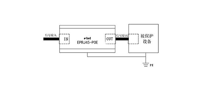 poe浪涌保护器-j45信号避雷器专为室外网络防雷设计