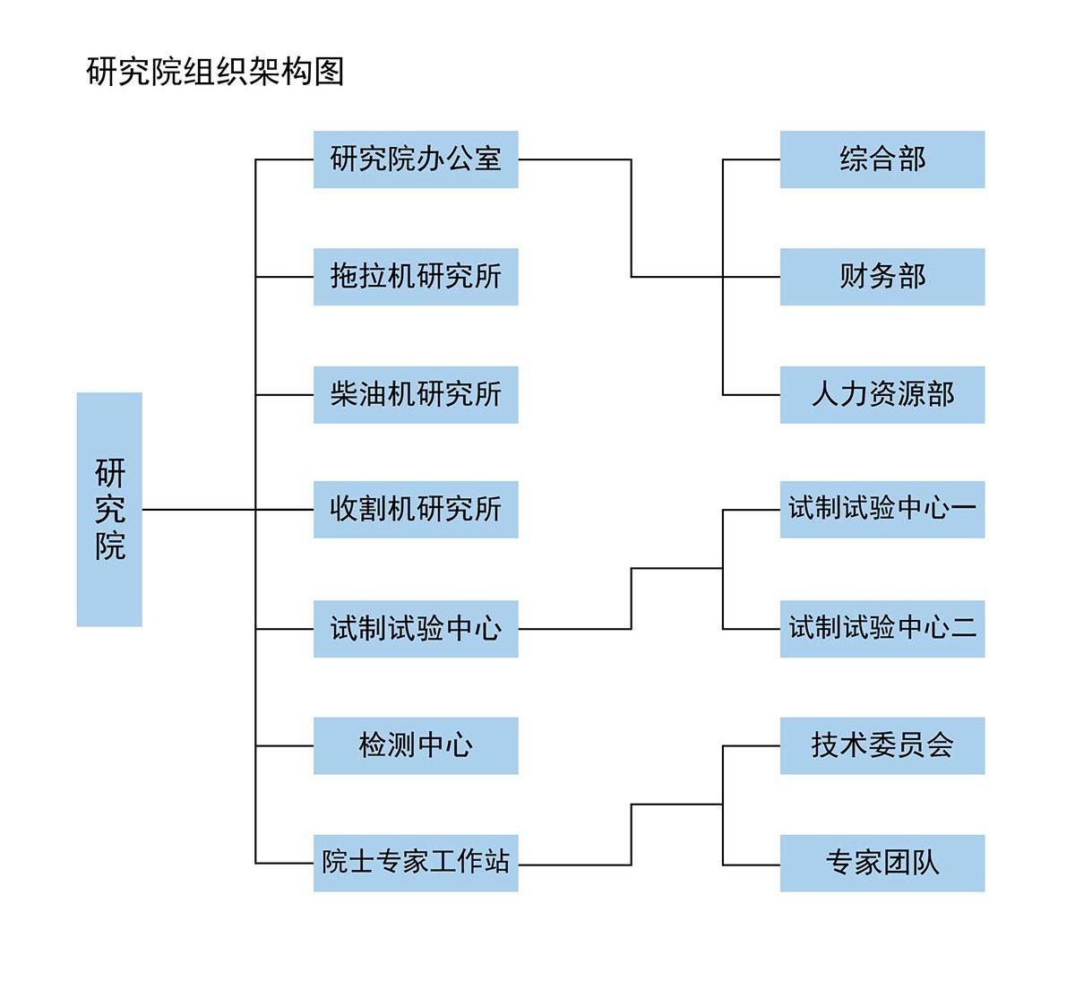 研究院組織架構圖